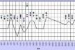 Gráfico 5: Comparação entre as temperaturas registradas em campo e no aeroporto local, à noite, com vento sudeste