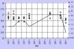 Gráfico 6: Comparação entre as temperaturas registradas em campo e no aeroporto local, à noite, com ventos leste e nordeste