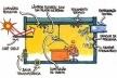 Sala energeticamente eficiente. Alguns itens que contribuem para a redução no consumo energético em edificações<br />Ilustrações de Luciano Dutra