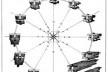 Diagrama de insolação e projeção de sombras em dois momentos (ALBUQUERQUE, 1916) - Diagrama apresentado no final dos anos 1930, no anteprojeto do Hospital das Clínicas de Niterói, de Raphael Galvão - Solstício de Inverno