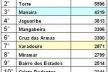 Fig. 6: Número de atividades de comércio e serviços licenciados por bairro. Em azul, os bairros componentes do núcleo litorâneo; em amarelo, os bairros do núcleo central da cidade [Paulo Falconi a partir da Secretária da Receita Municipal, 2005]