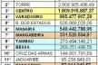 Fig. 7: Faturamento por bairro da cidade de João Pessoa, realizado no ano de 2005. Em azul, os bairros componentes do núcleo central; em amarelo, os bairros do núcleo central da cidade [SECRETARIA DA RECEITA ESTADUAL, 2005]