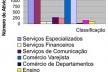 Fig. 16: Núcleo central (Centro e Varadouro), 2005 [Falconi a partir de dados da Prefeitura Municipal de João Pessoa/ SEPLAN, 2005]