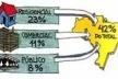 Consumo de energia elétrica no Brasil<br />Ilustrações de Luciano Dutra