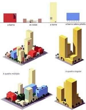 Tipologias de edifícios e combinações dentro de quadras múltipla e singular      <br />Imagem dos autores do projeto