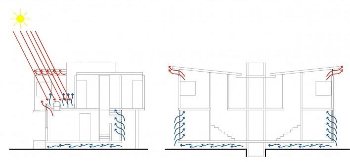 Diagrama de ventilação. Concurso Habitação para Todos. CDHU. Sobrados – Menção Honrosa<br />Autores do projeto  [equipe premiada]