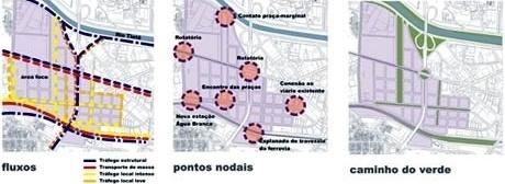Fluxos, Pontos Nodais e Caminho do Verde<br />Imagem dos autores do projeto