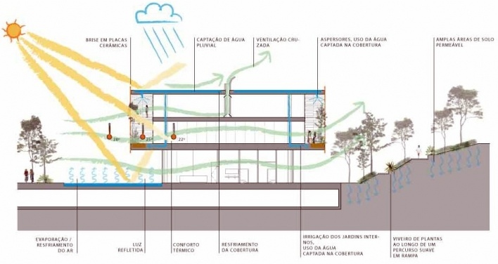Concurso de Propostas Arquitetônicas para o futuro SESC Guarulhos, 3º lugar, esquema de iluminação e insolação naturais. Escritório Forte, Gimenes e Marcondes Ferraz<br />Desenho do escritório
