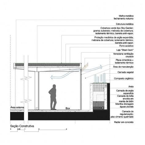 Secção construtiva do projeto, especificamente na parte do Largo proposto, deixando claro sua fácil construção e preocupação com a técnica aliada a proposta e ao conforto dos espaços. Concurso Passagens sob o Eixão. Menção honrosa 5<br />divulgação