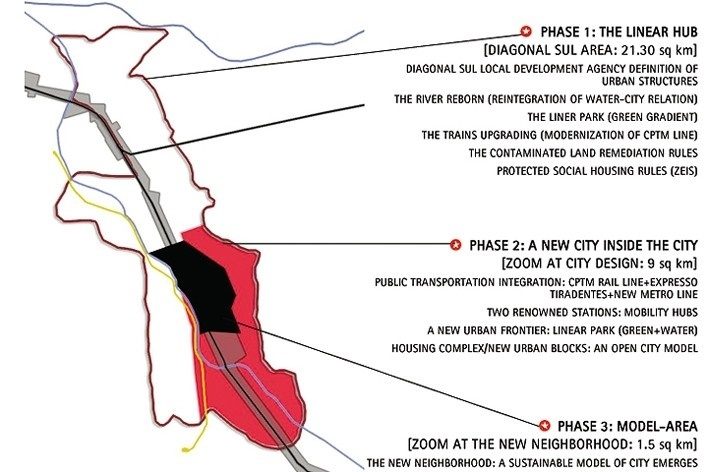A estratégia geral: fases de aproximação<br />Desenho da equipe / Team's drawing