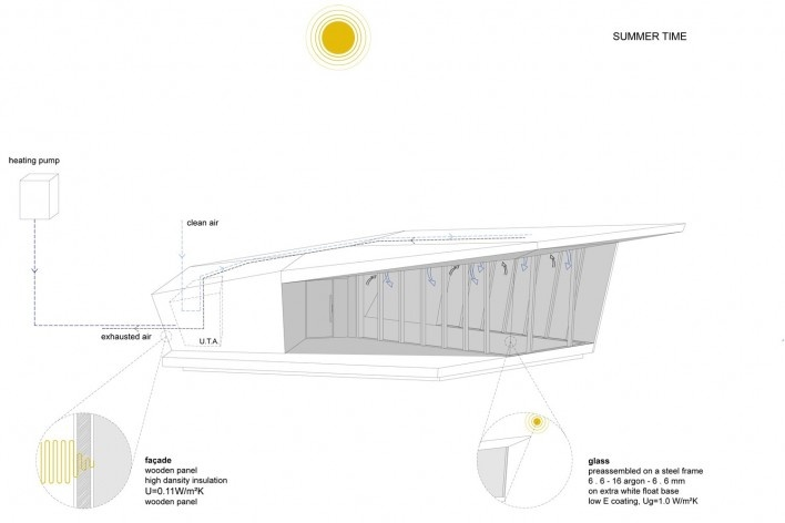 Summer time. The Cube, Park Associati. Brussels, 2011<br />image release