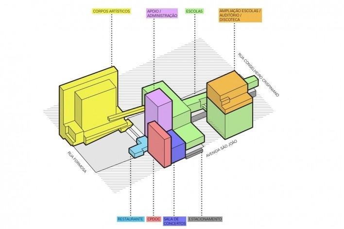 Esquema programático da Praça das Artes [Brasil Arquitetura]