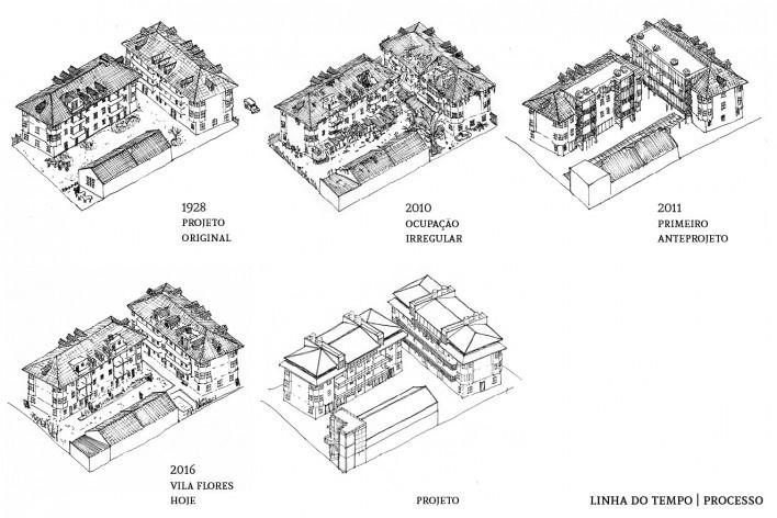 Processo arquitetônico<br />Imagem divulgação  [Acervo Goma Oficina]