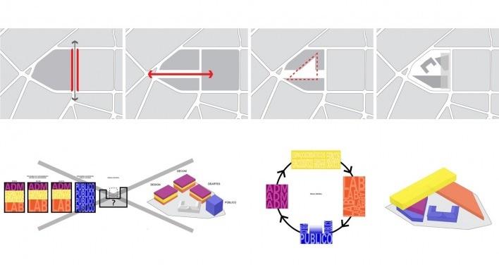 Nova frontalidade / Eixo de acesso / Largo Interno / Complexo de edificações. Estratégia de reorganização funcional das faculdades: volumes particulares relativos a grupos de programas, de modo a proporcionar uma maior interação entre os diferentes cursos