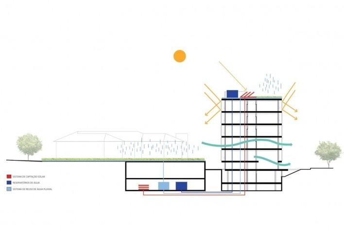 Diagrama de Desempenho Ambiental e Eco-eficiência