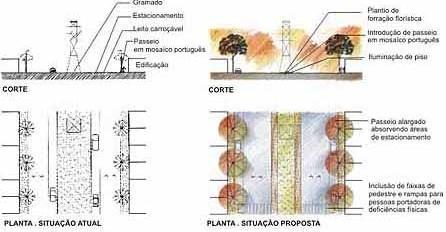 Eixo da Avenida José Mancini<br />Imagem dos autores do projeto