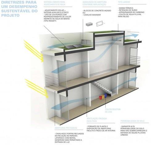 Diretrizes de Sustentabilidade. Concurso Habitação para Todos.CDHU.Sobrados - 2º Lugar.<br />Autores do projeto  [equipe premiada]