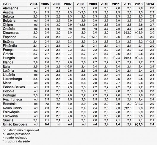 Tabela 2 - Território, domicílios e pessoas [Eurostat, EU-SILC (extração em 28 de julho 2016). Apud: Institut National de la Estatistiq]