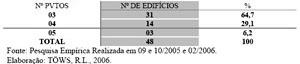 Número de edifícios que não constam no cadastro da Prefeitura segundo o número de pavimentos da Avenida Brasil / Maringá, no período de 1960-2004