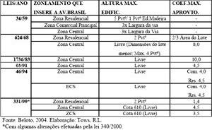 Evolução dos parâmetros de ocupação do solo no zoneamento cortado pela Av.Brasil / Maringá-PR