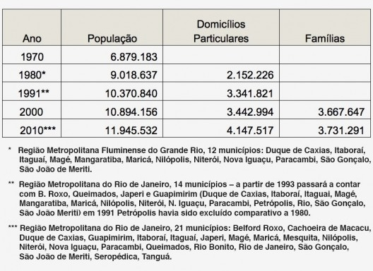 Tabela 1 – População, domicílios e famílias, RMRJ – 1970 a 2010 [IBGE, Censos]
