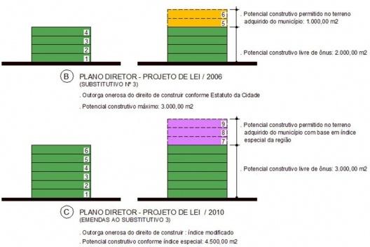 Plano Diretor, possibilidades em processo<br />Gráfico da autora