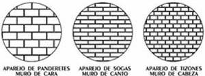 Classificação do assentamento dos tijolos