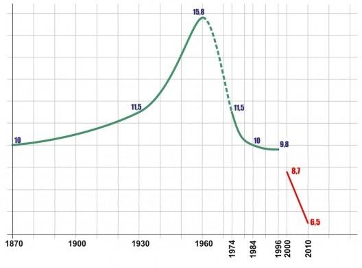 Gráfico 3 – 1870-2010: densidade populacional. Município do RJ (verde) e RMRJ (vermelho) (mil hab/km) [Magalhães, Sergio (MRJ, 2007); Governo do Estado, Arcadis/Tecnosolo (RMRJ)]