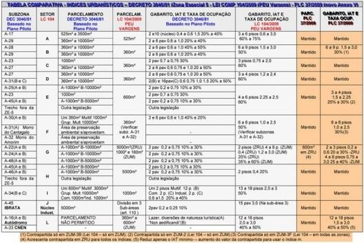 Tabela comparativa - modificação dos índices urbanísticos proposta pelo Executivo. A tabela foi atualizada com as modificações previstas no PLC 37/2009.<br />Elaboração da autora