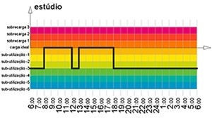 Figura 2 – Usos no tempo: fluxo do estúdio