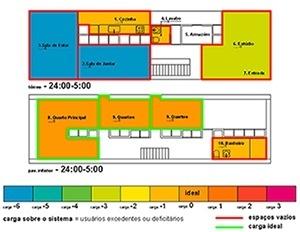 Figura 4 – Usos no tempo: carga de usos na casa no período da 0 às 5 horas da manhã