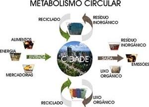 Modelo de metabolismo circular das cidades [Modificado de ROGERS, 2001, p. 31]