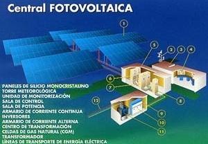 Central fotovoltaica [Xarxa Telemàtica Educativa de Catalunya]