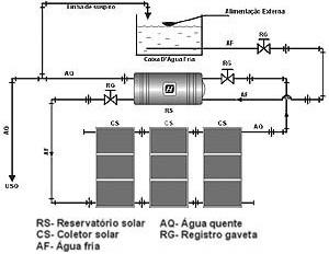 Esquema de sistema de energia solar térmica [JF Service]