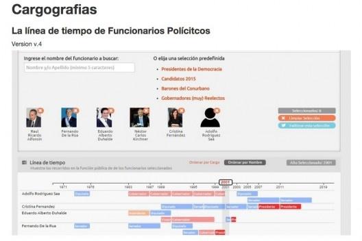Projeto Cargografías: Plataforma que permite monitorar os cargos públicos e a história dos políticos em diferentes países de ibero-americanos<br />Imagem divulgação  [Github Cargografías]