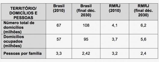 Tabela 5 – Número de Domicílios e de Pessoas por Família. Brasil e RMRJ (2010 e final década de 2030) [Censos IBGE e tabulação dos autores]