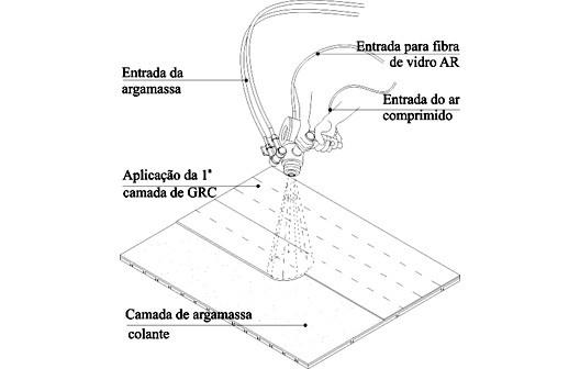 Método de projeção do GRC tipo Spray-up