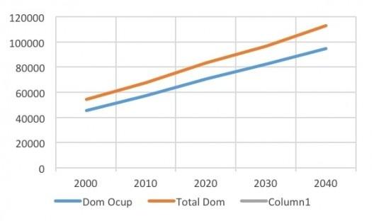 Gráfico 2 – Domicílios ocupados e total de domicílios Brasil, Censos 2000-2010 e projeção até 2040 [IBGE e tabulação dos autores]