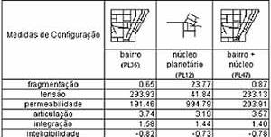 Figura 5. Medições da configuração da rede de espaços públicos