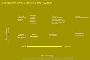 Figura 5 – Aplicação do computador na prática profissional. Prof. Loukas Kalisperis