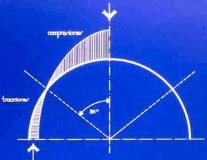Grafico compresiones / traciones
