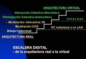 Esquema: Escalera Digital