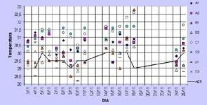 Gráfico 3: Comparação entre as temperaturas registradas em campo e no aeroporto local, à tarde, com vento sudeste