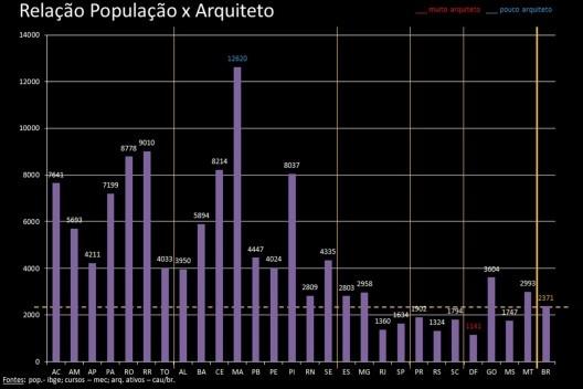 Relação população x arquiteto [IBGE, MEC, CAU]