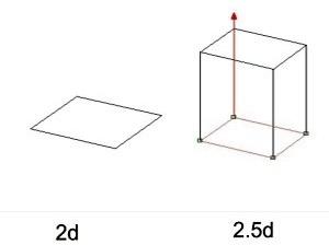 Figura 1 – 2D e 2.5 D