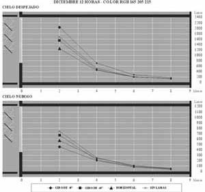Fig. 15 – Diciembre 12 horas. Comparación de iluminación con lamas en diferentes posiciones y sin ellas. Color actual