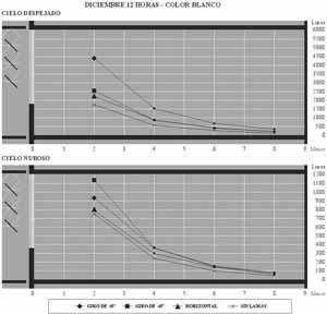 Fig. 16 – Diciembre 12 horas. Comparación de iluminación con lamas en diferentes posiciones y sin ellas. Color blanco