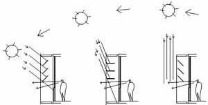 Fig. 18 – Comparación de la incidencia del sol estimada en los croquis incluidos en la memoria del proyecto y la realidad