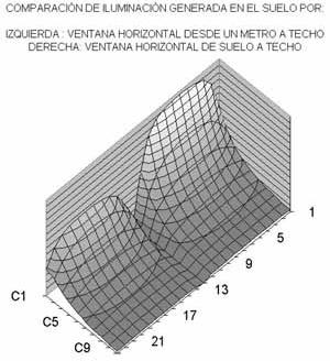 Fig. 20 – Influencia del tercio inferior del muro cortina en la distribución de luz