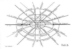Esquema teórico de Paris, segundo Eugène Hénard [TOLEDO, op. cit.]